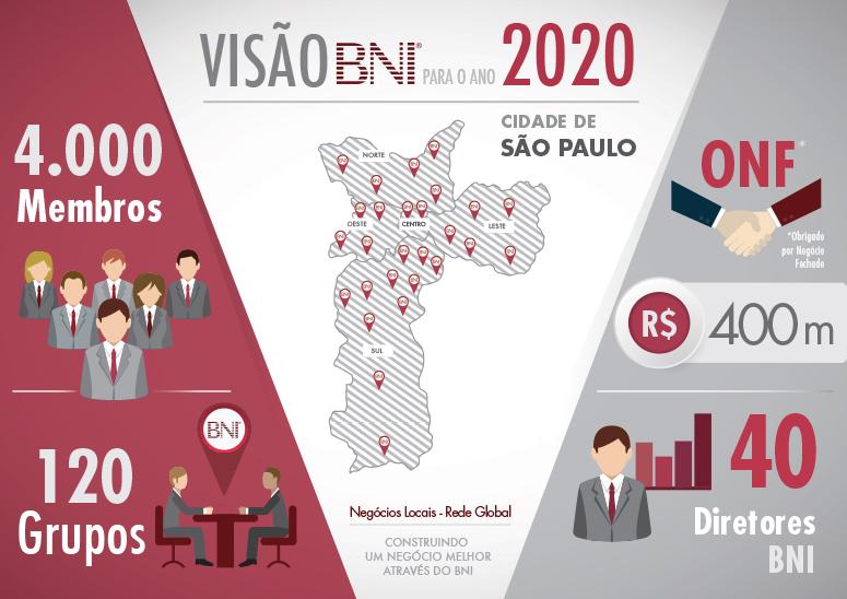 BNI – Referência mundial em networking, em crescimento constante no Brasil